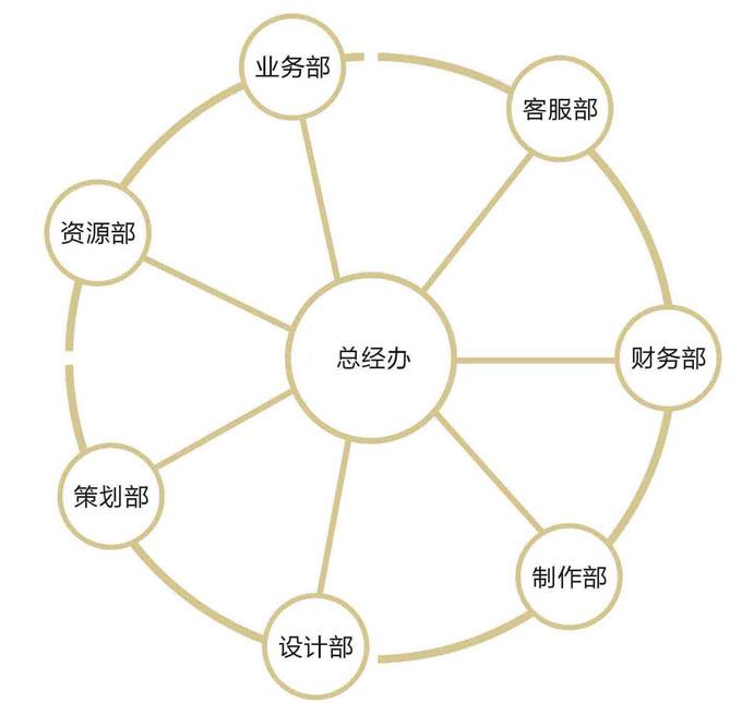 灏洋文化组织架构